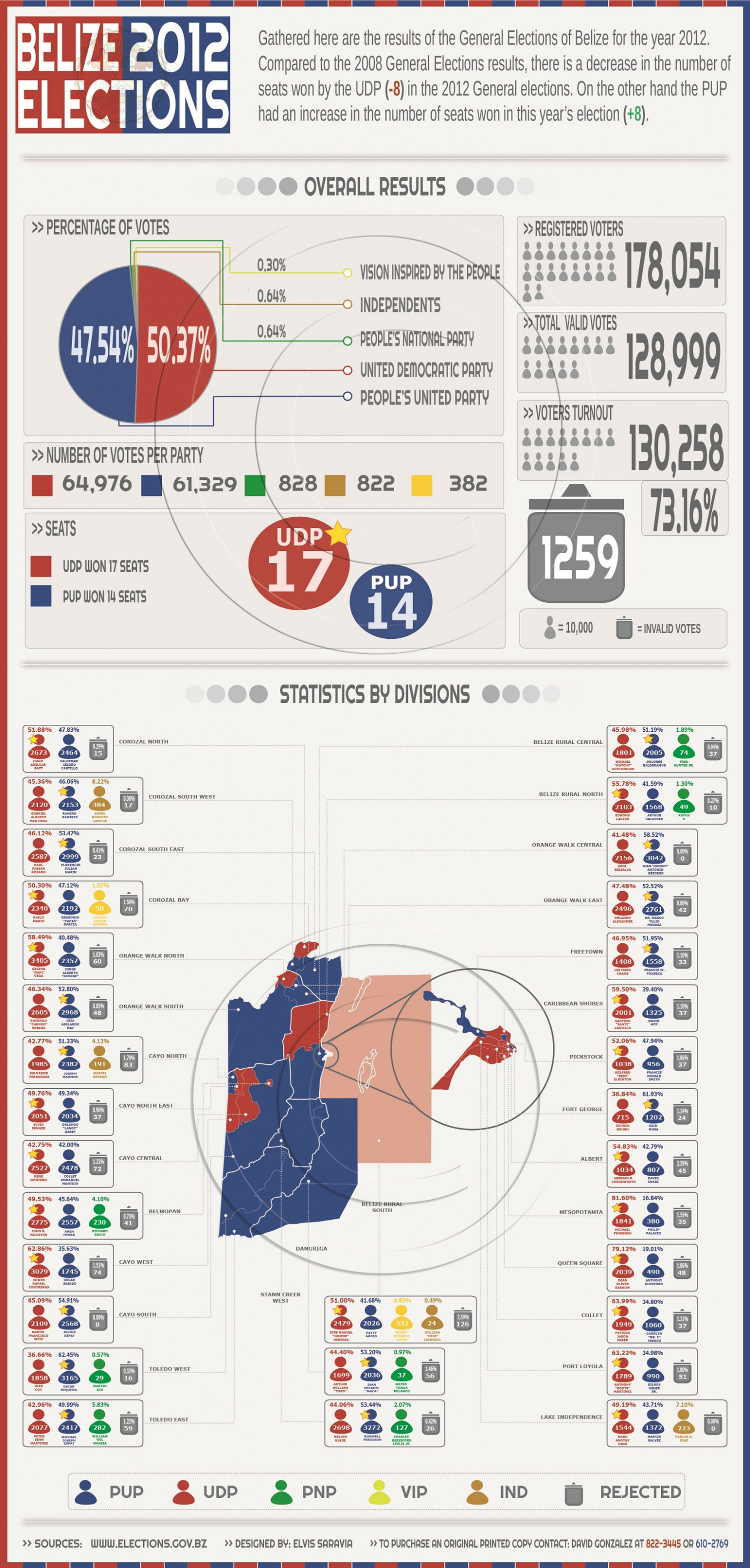 Belize 2012 Elections Results Infographic