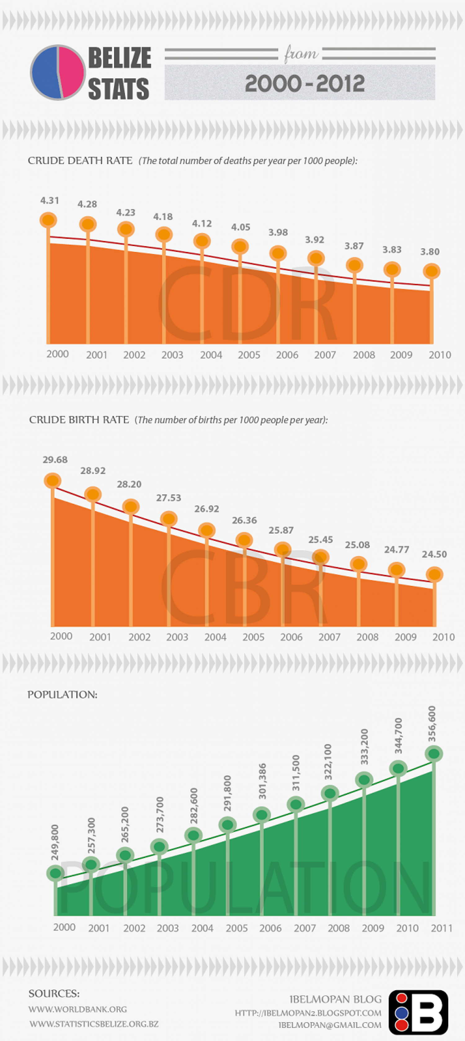 Belize Statistics From 2000 to 2012  Infographic