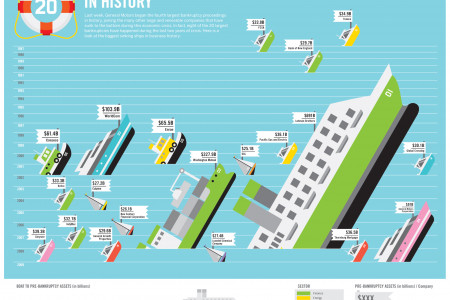 Belly-Up: Largest Bankruptcies in History Infographic