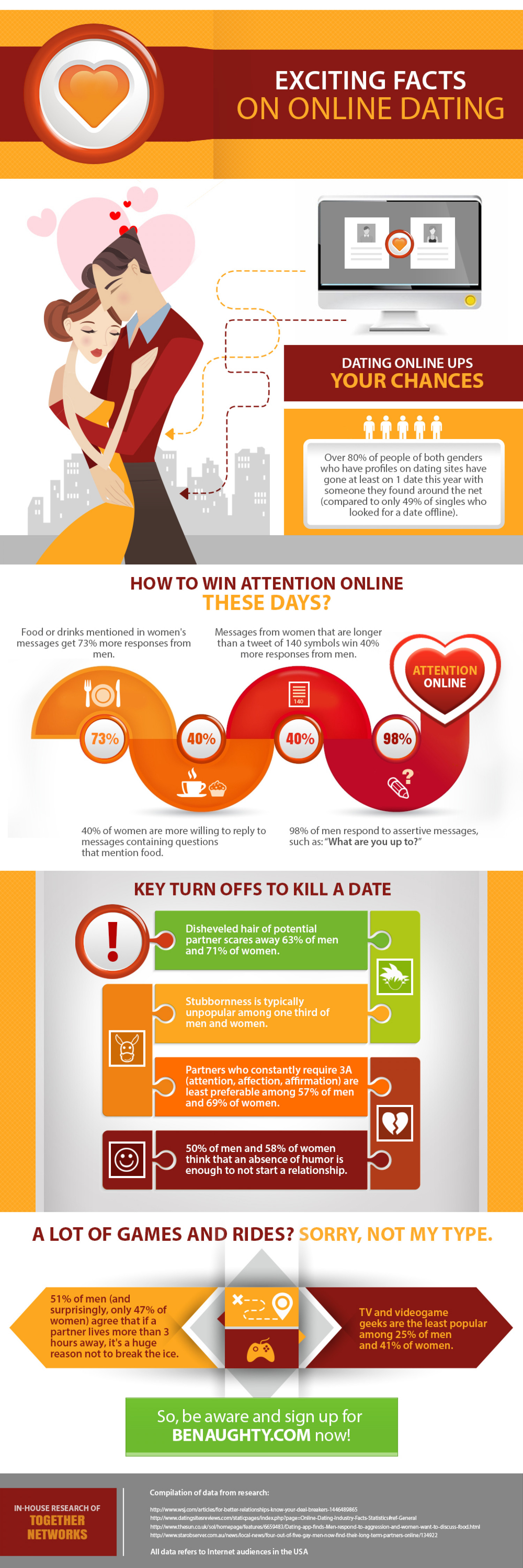 BeNaughty.com - Infographic With True Dating Facts Revealed by Benaughty.com Infographic