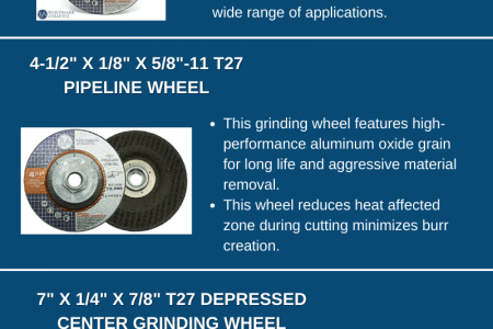Benchmark Abrasives Grinding Wheels Infographic