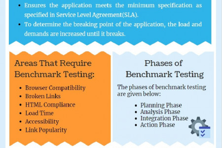 Benchmark Testing Infographic
