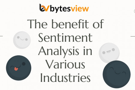 Benefit of Sentiment Analysis in Various Industries - Bytesview Infographic