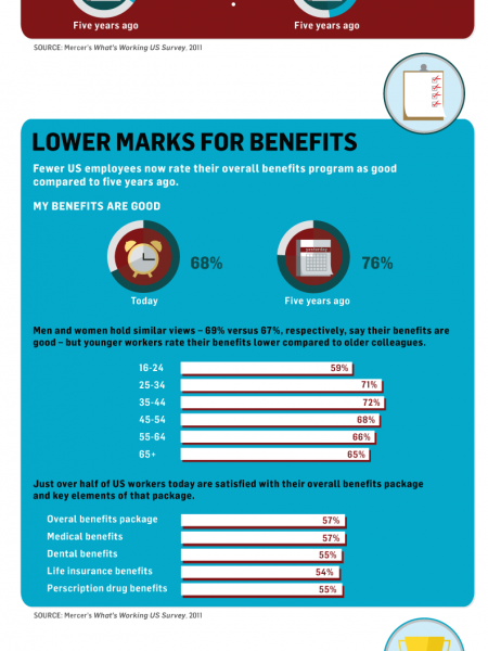 Benefits Dilemma Infographic