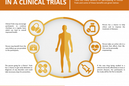Benefits of  Participating in a Clinical Trials Infographic