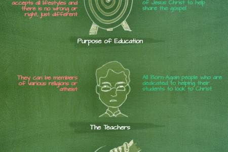 Benefits of a Christian Education Infographic