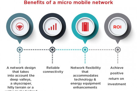 Benefits of a Mico Mobile Network Infographic