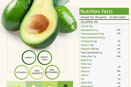 Benefits of Avocado Infographic