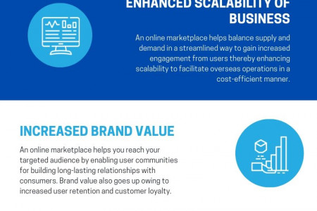 Benefits of Building an Online Marketplace Solution for Your Business Infographic