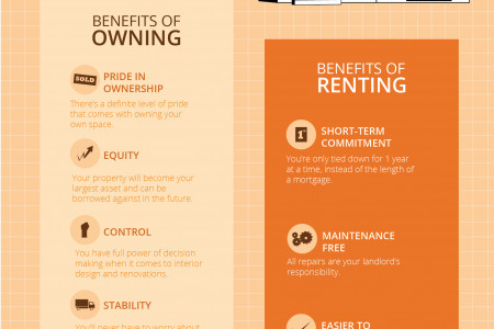 Benefits of Buying vs. Renting Infographic