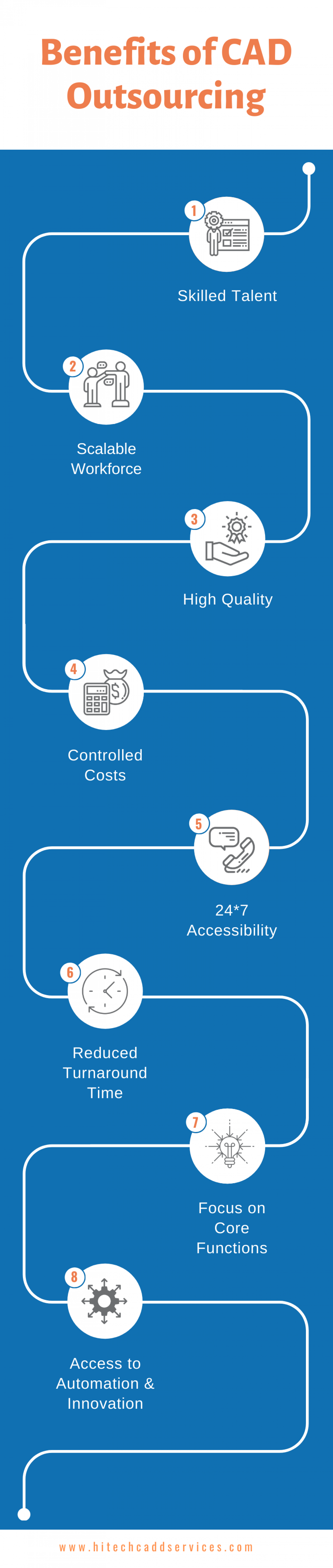 Benefits of CAD Outsourcing Infographic