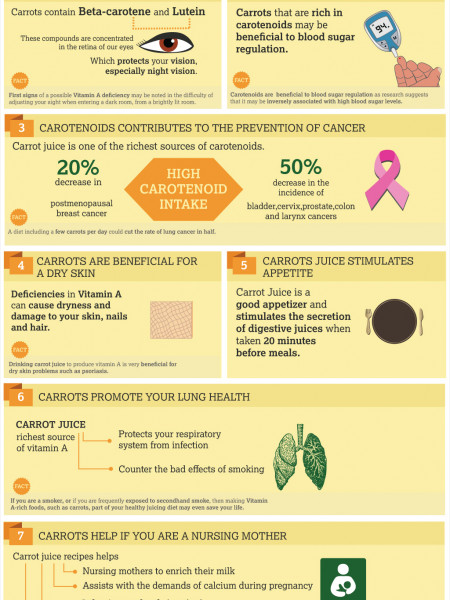 Benefits of Carrot Juice  Infographic