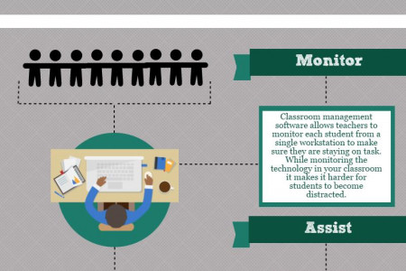 Benefits of Classroom Management Software Infographic