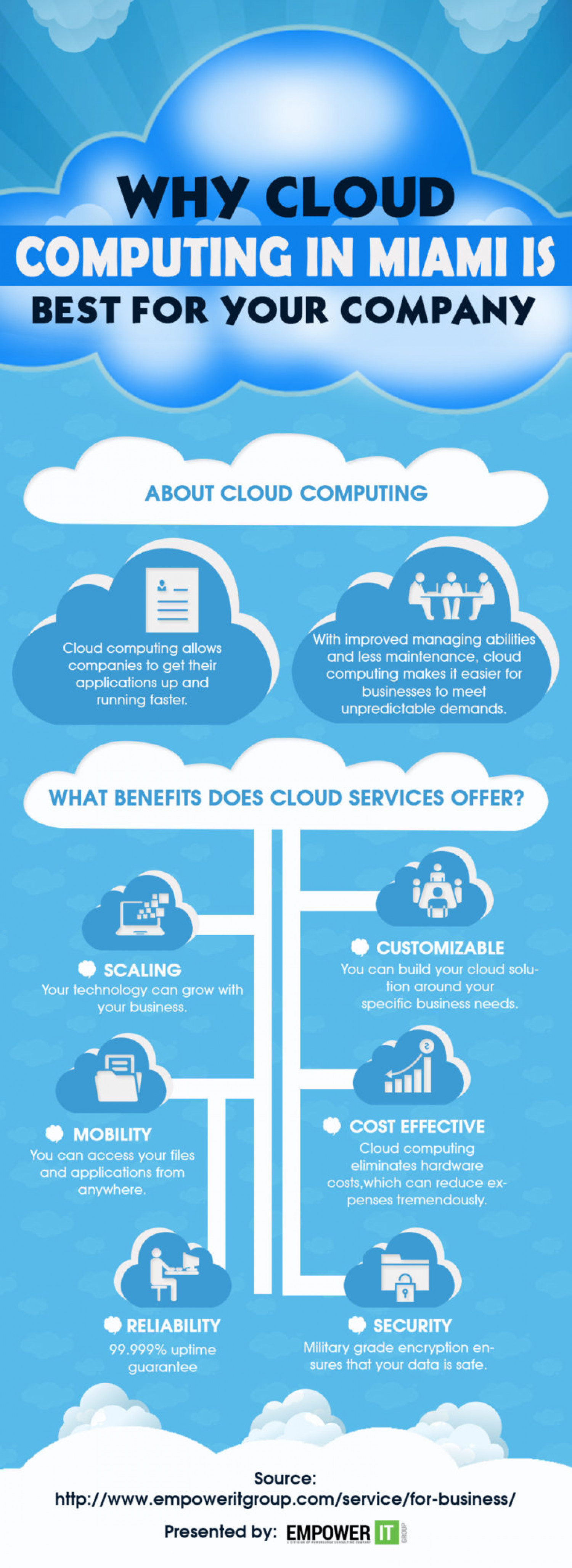 Benefits of Cloud Computing Infographic