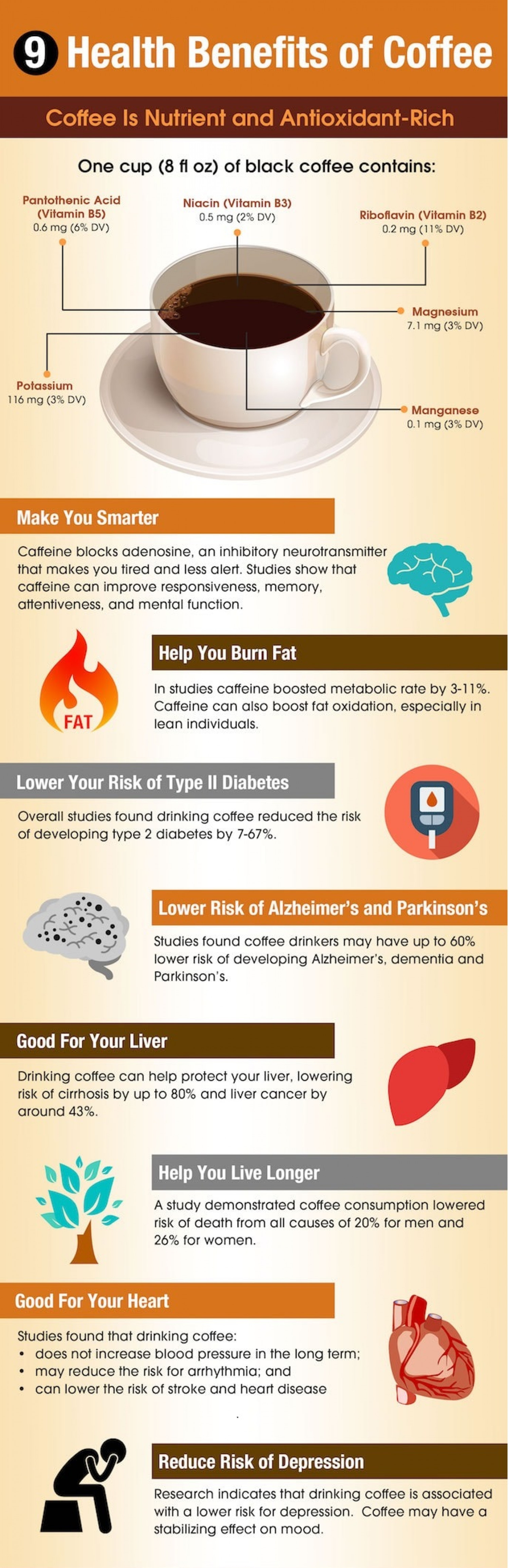 Benefits of Coffee For Human Health Infographic