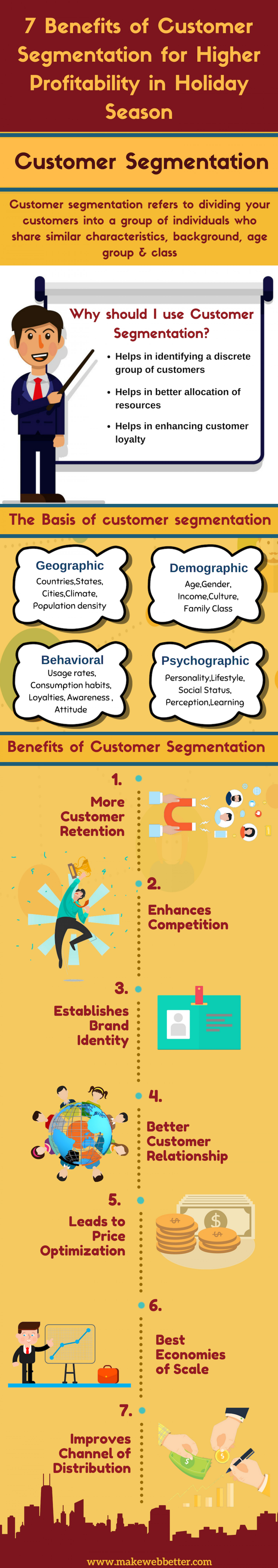 Benefits of Customer Segmentation for Higher Profitablity in Holiday Season  Infographic