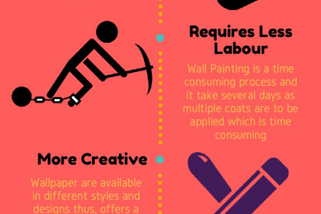 Benefits Of Customized Wallpapers Infographic