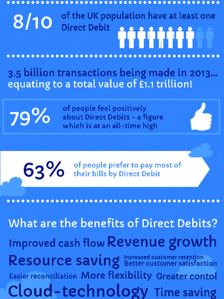 Benefits of Direct Debit Infographic