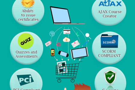 Benefits of eLeaP eCommerce LMS Infographic