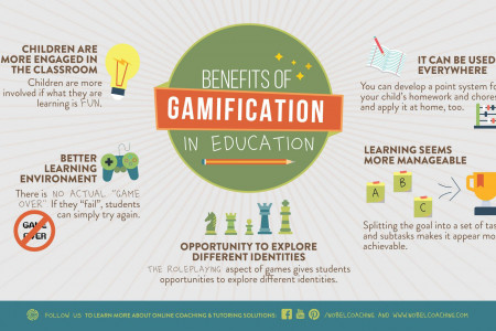 Benefits of Gamification in Education Infographic