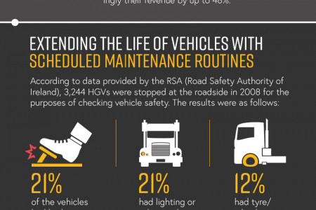 Benefits of GPS Tracking For Businesses Infographic
