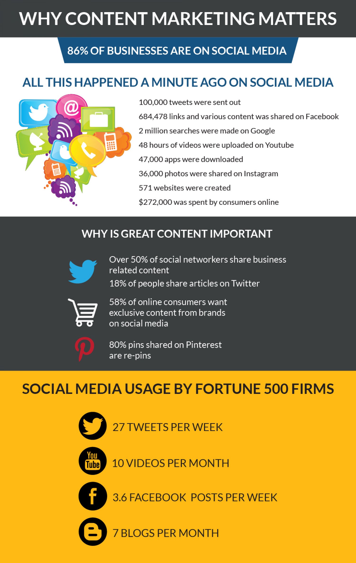 Benefits of having your brand on social media Infographic