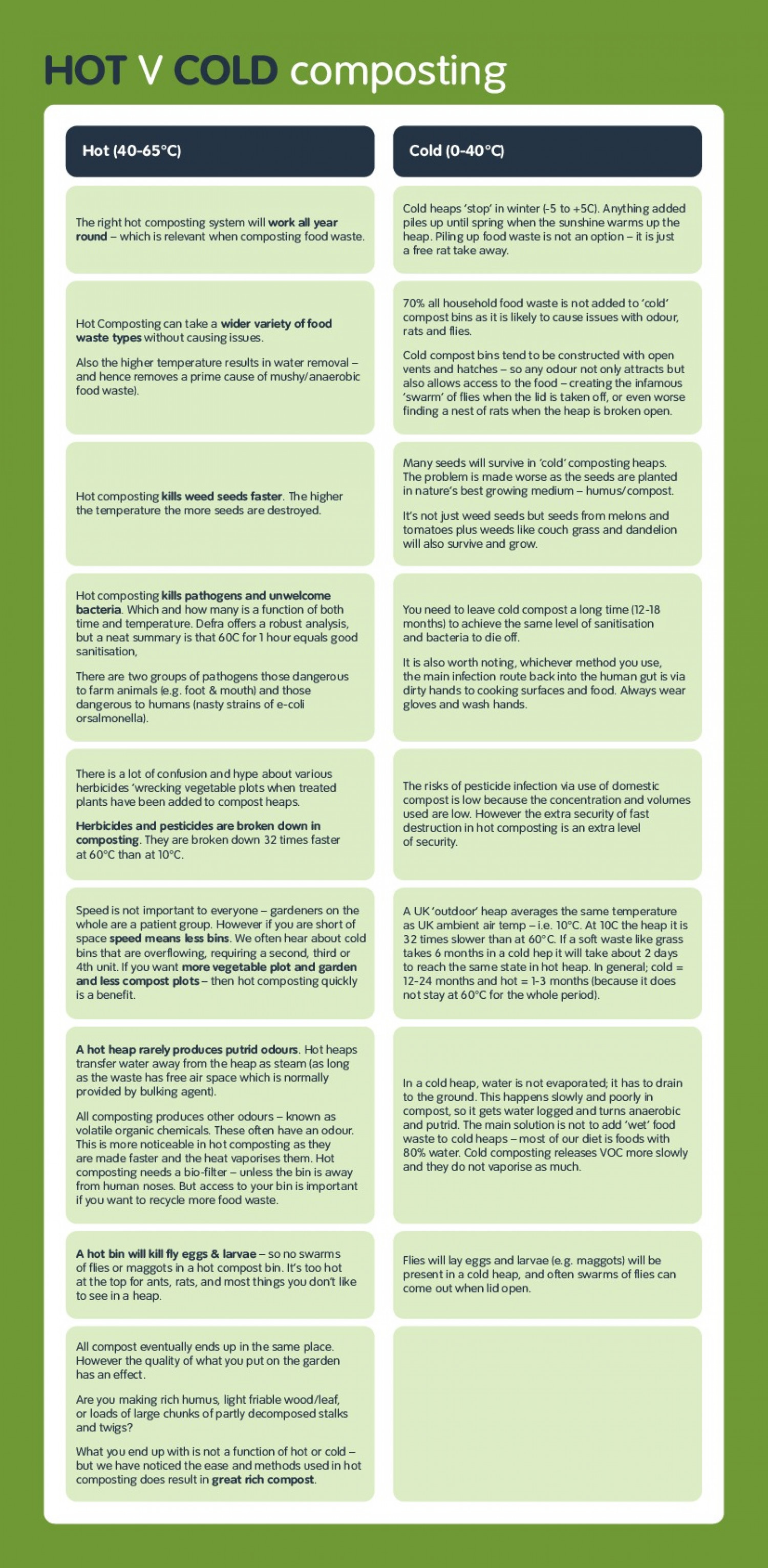 Composting Benefits,  HOT versus cold composting Infographic