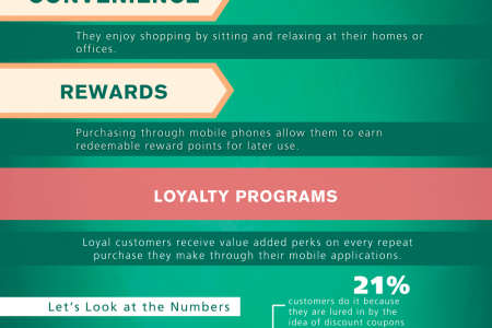 Benefits of In-Store Mobile Commerce Infographic