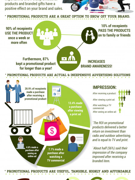 Benefits of Investing in Promotional Products for Brand Marketing Infographic