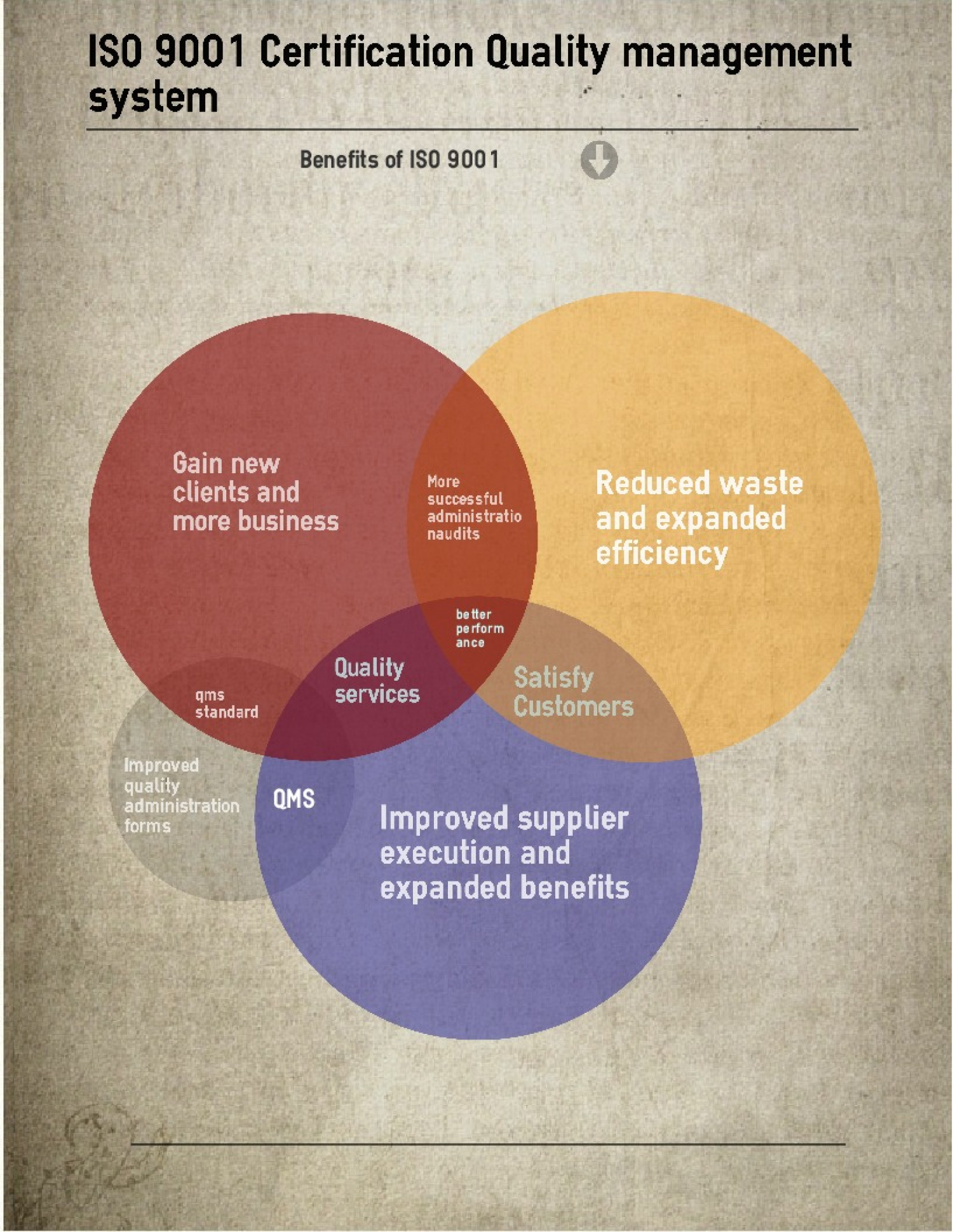 Benefits Of Iso 9001 Certification Visual
