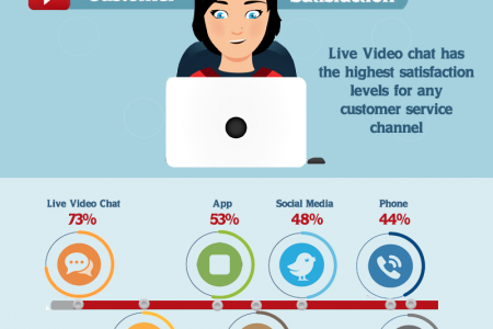 Benefits of live customer service online Infographic