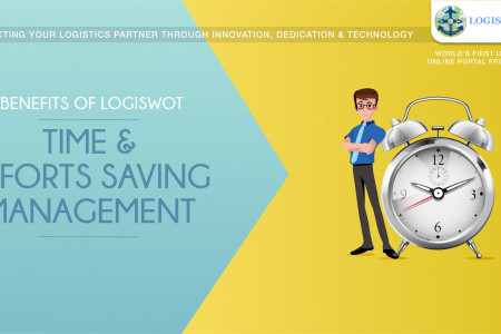 Benefits Of LogiSWOT - Time And Efforts Saving Management Infographic