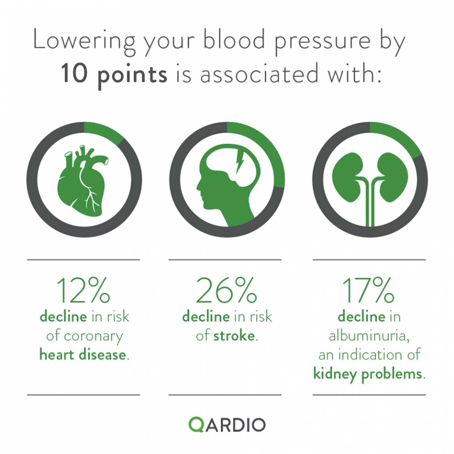 Benefits of Lowering Blood Pressure by Just 10 points Infographic