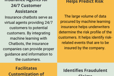 Benefits of Machine Learning Insurance Infographic