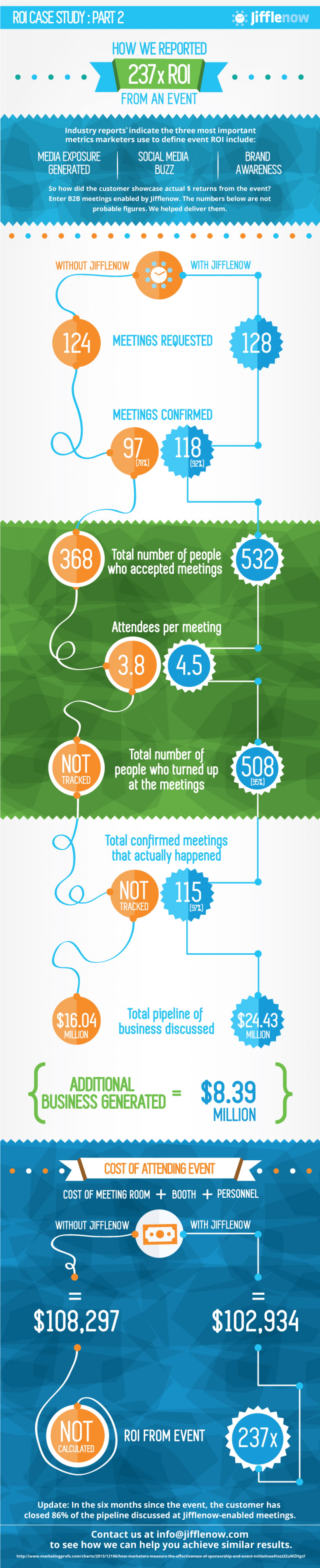 Benefits of measuring event ROI Infographic