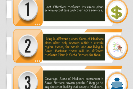 Benefits of Medicare Insurance and its plan in Santa Barbara Infographic