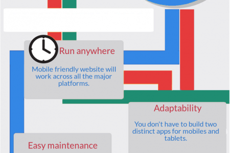 Benefits of mobile friendly website Infographic