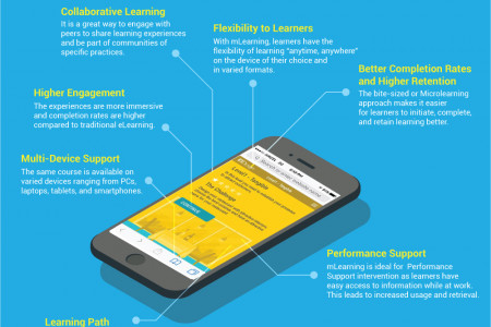 Benefits of Mobile Learning Over Traditional eLearning Infographic