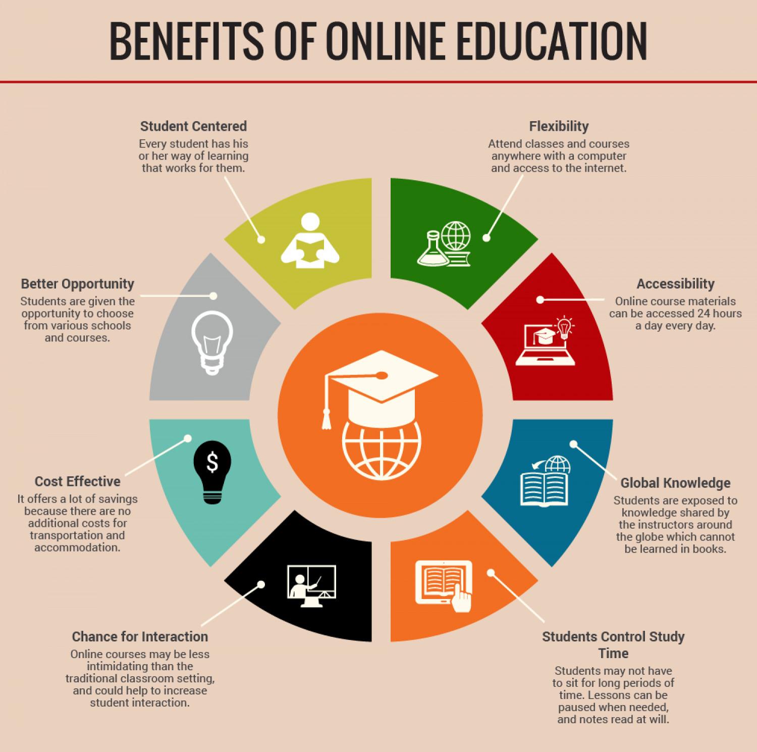online education and learning advantages