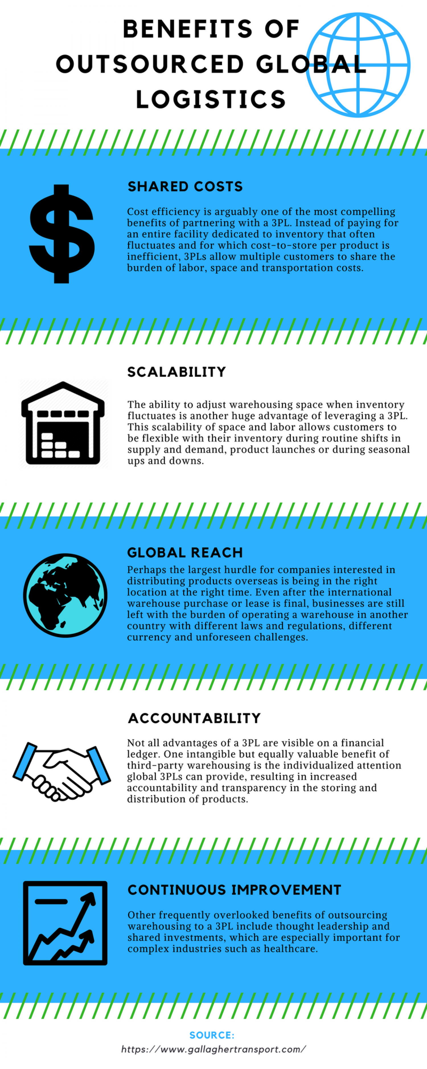 Benefits of Outsourced Global Logistics Infographic