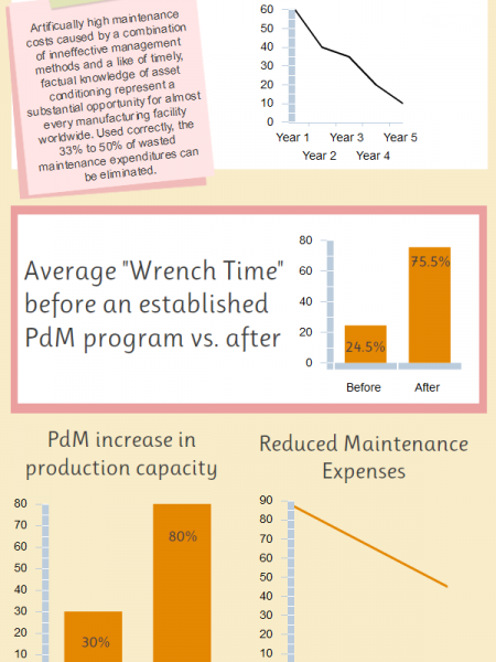 Benefits of Predictive Maintenance Infographic