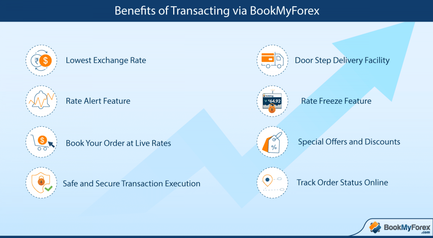 Benefits of purchasing foreign currency online at BookMyForex.com Infographic