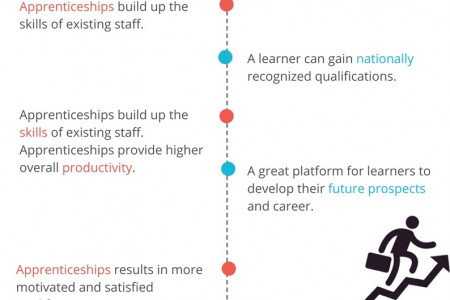 Benefits of Recruitment Apprenticeships for Employers & Learners Infographic