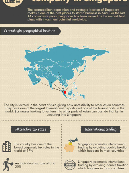 Benefits of registering a company in Singapore Infographic