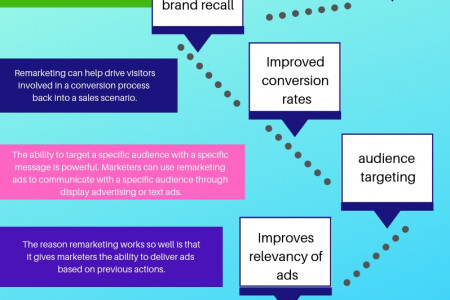 Benefits of Remarketing Infographic