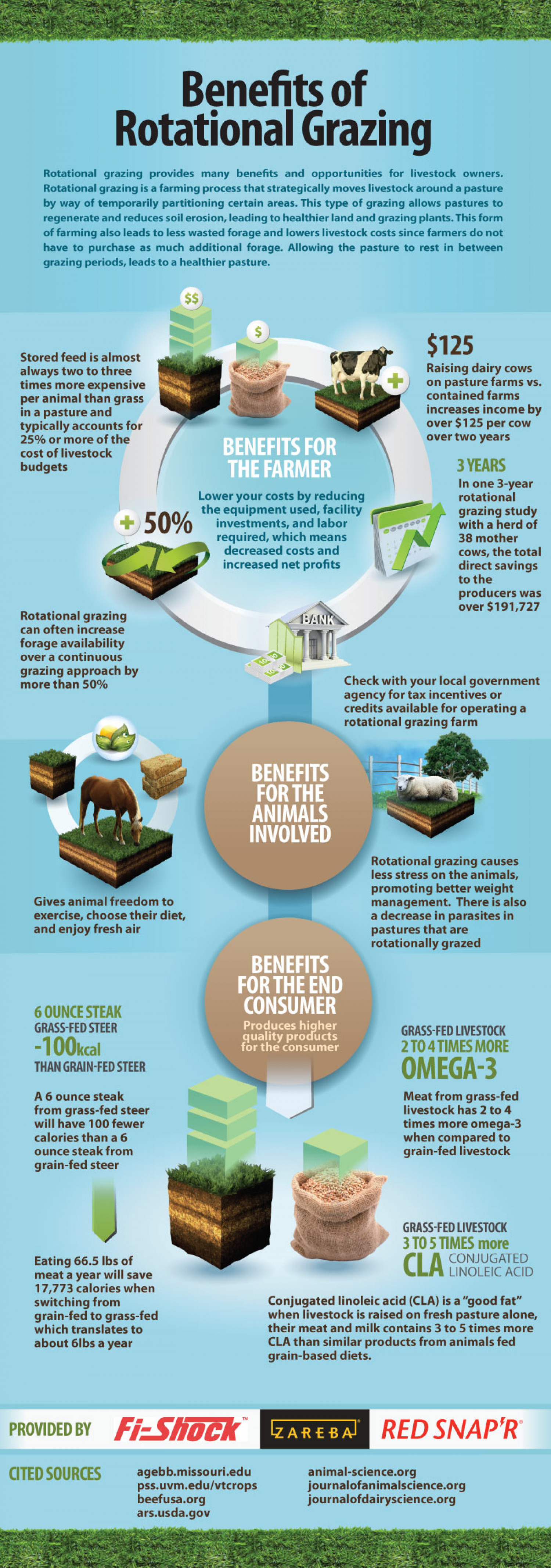 Benefits of Rotational Grazing Infographic