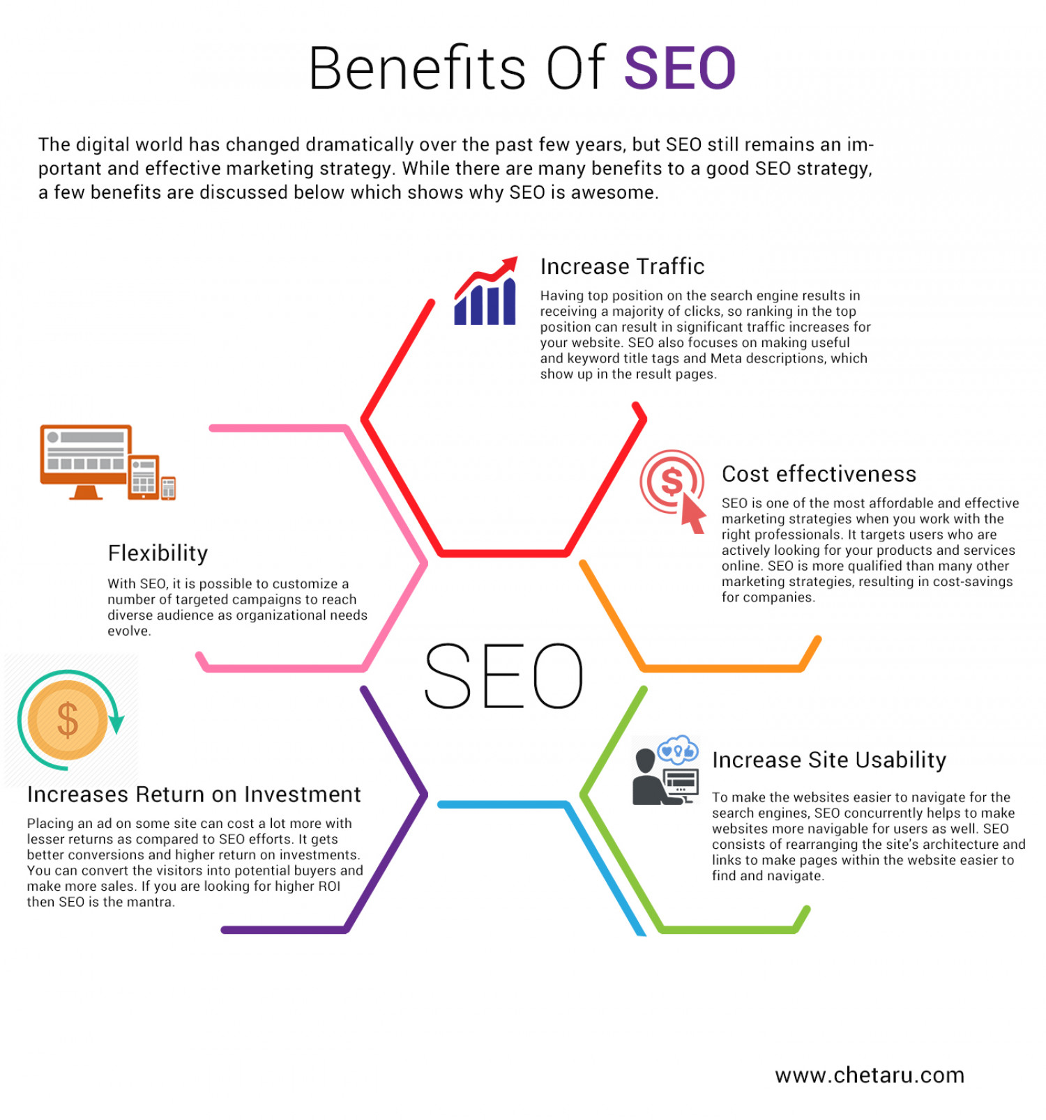 Benefits Of Search Engine Optimization Infographic