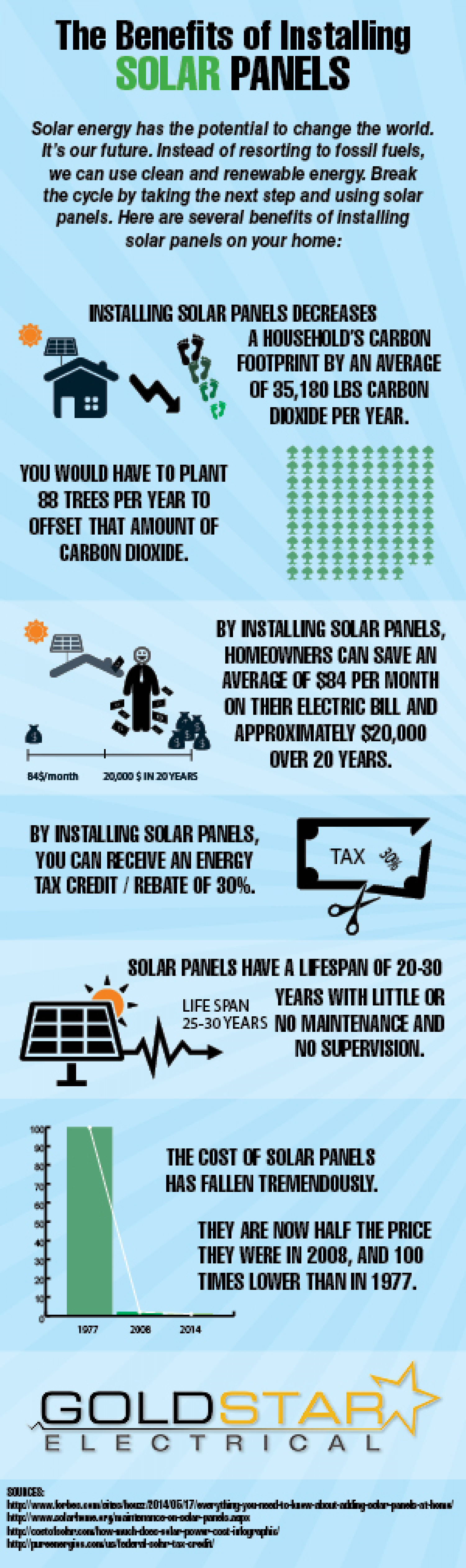 Benefits of Solar Panels Infographic
