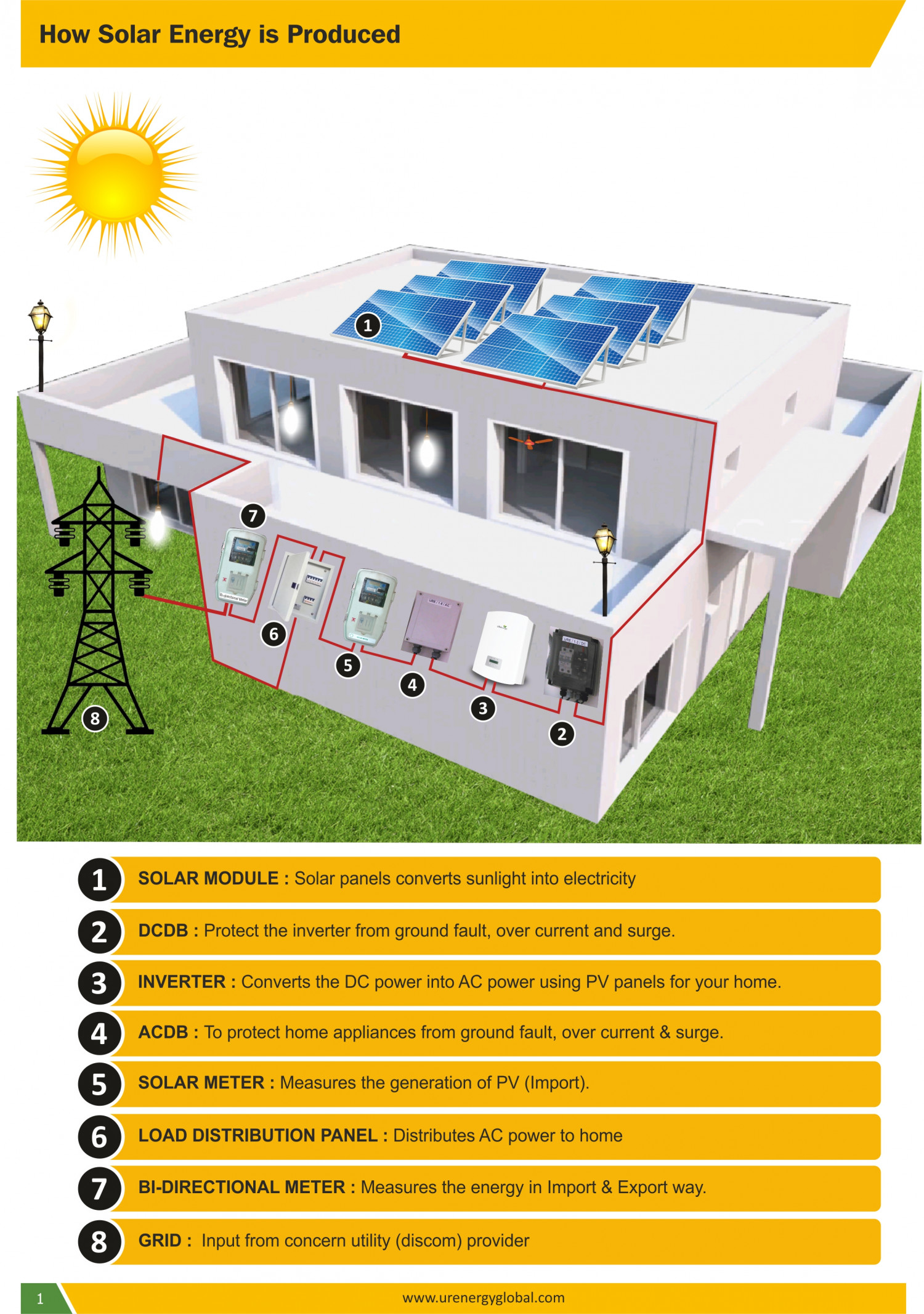 Benefits of Solar System Infographic