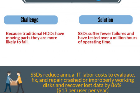 Benefits of SSDs Infographic